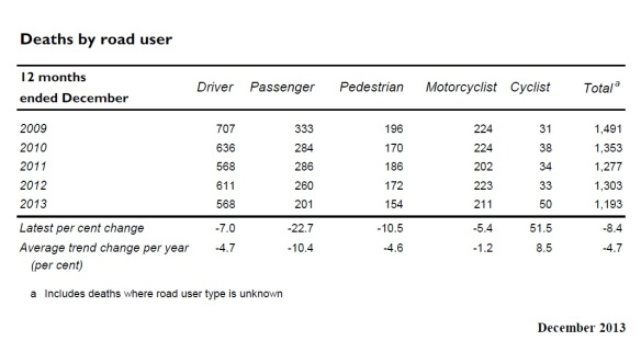 BITRE 2013 road deaths screencap